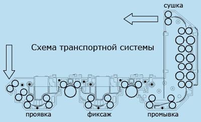 транспортная система машины для проявки пленки colenta 900e
