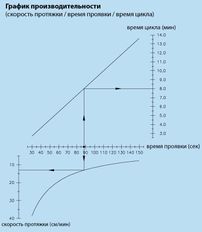 график производительности проявочной машины colenta 900e