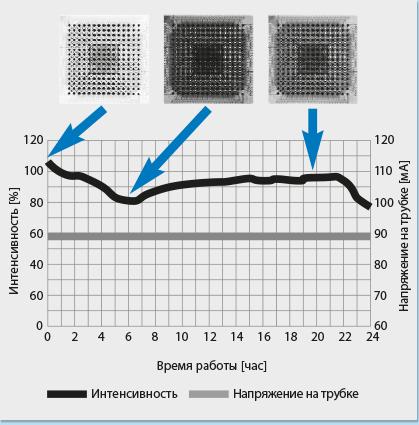 рентгеновское изображение без контроля интенсивности излучения