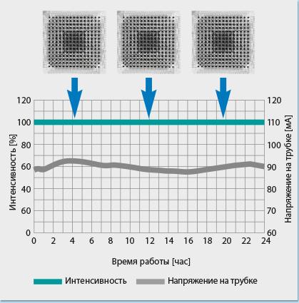 рентгеновское изображение с контролем интенсивности излучения
